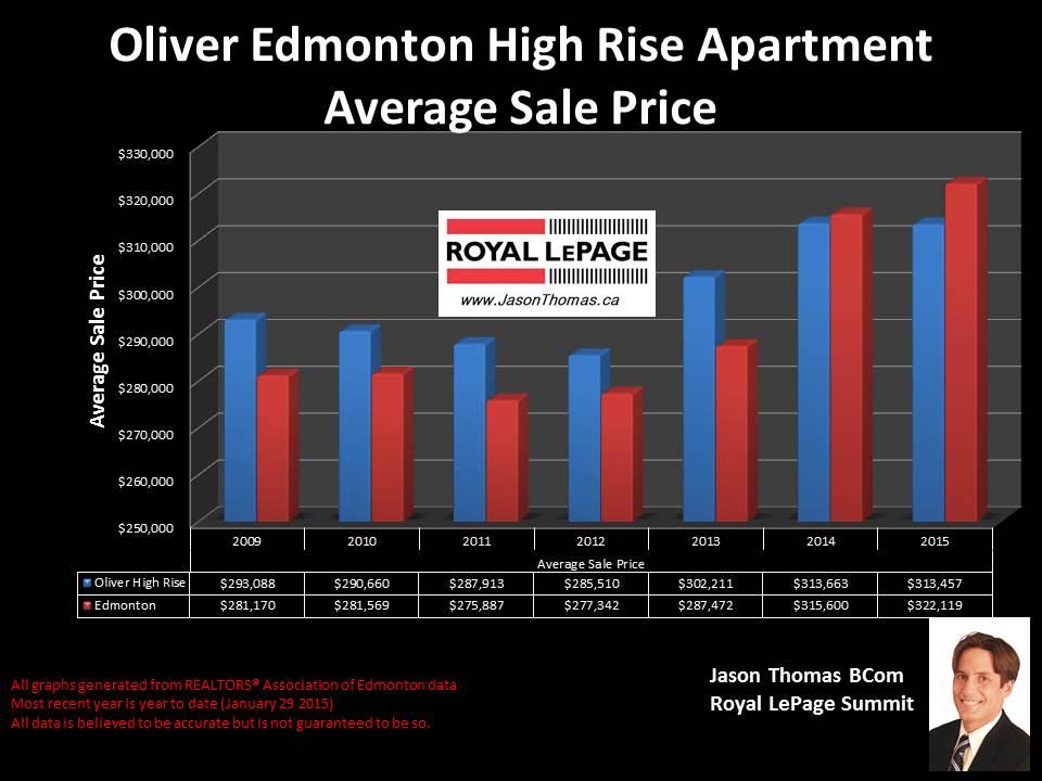 Oliver Edmonton high rise condos for sale