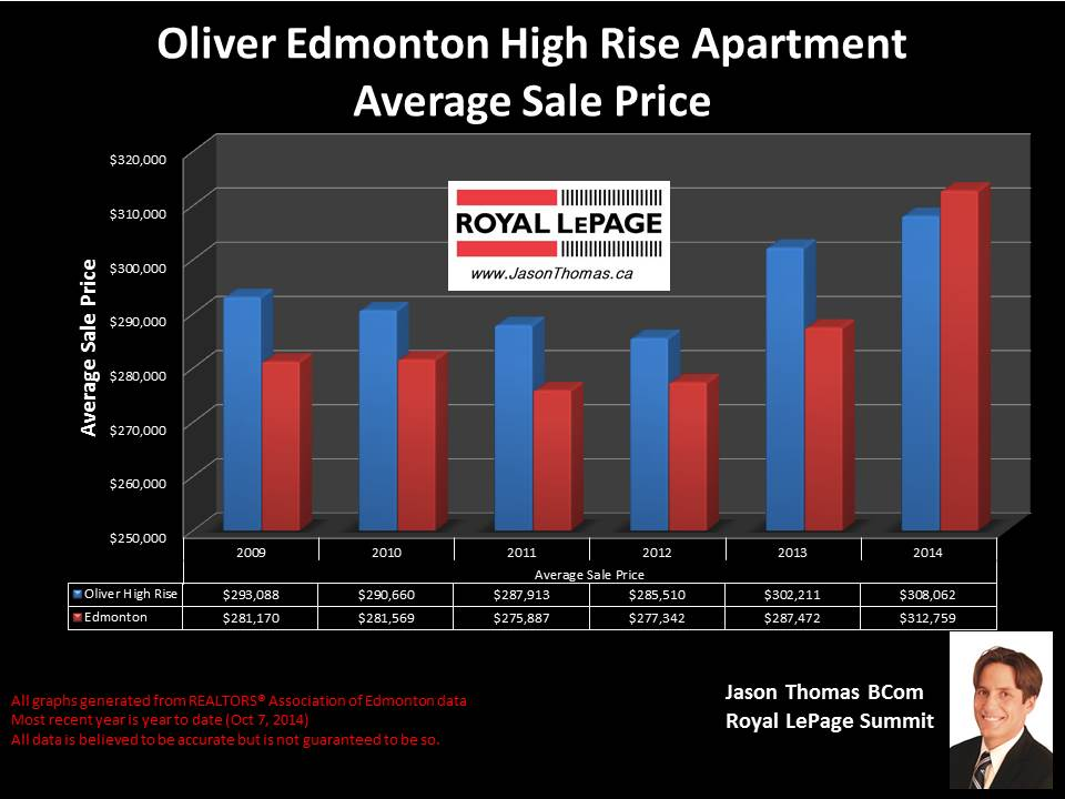 Oliver Edmonton condos for sale