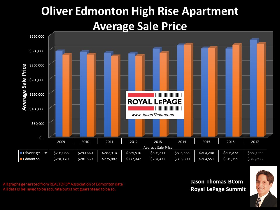 Oliver Edmonton condo sold price graph High rise apartments
