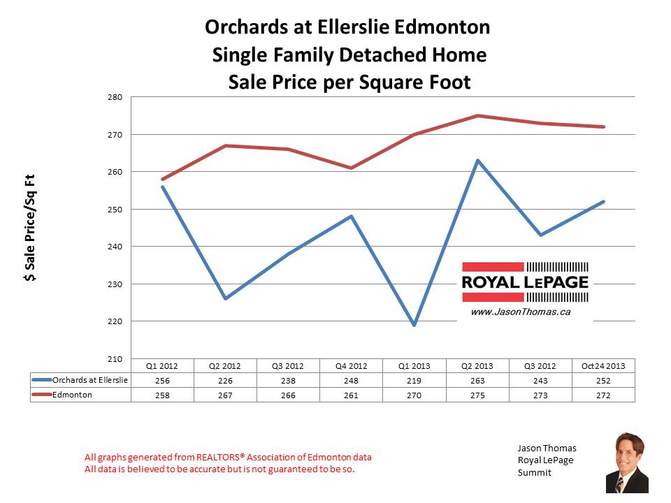 Orchards at Ellerslie home sales