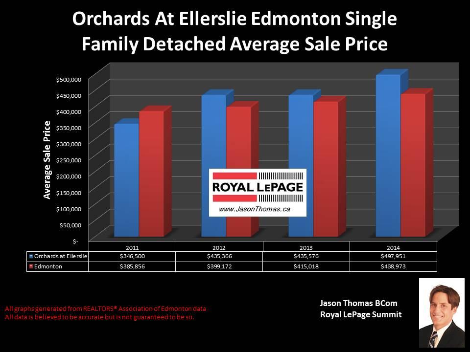 Orchards at Ellerslie homes for sale in Edmonton