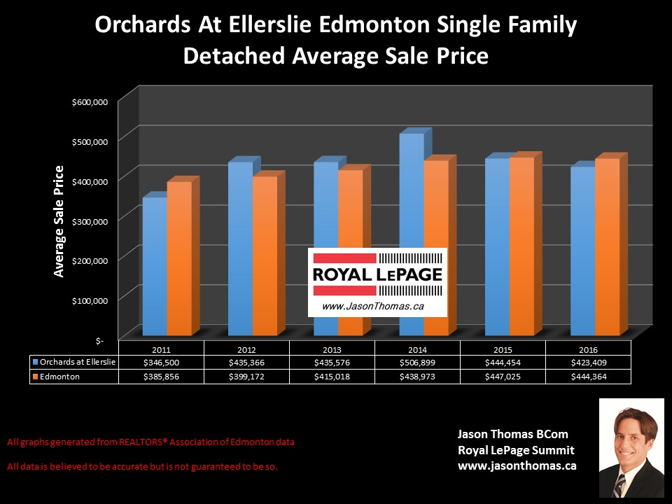 Orchards at Ellerslie Homes for sale price graph Edmonton
