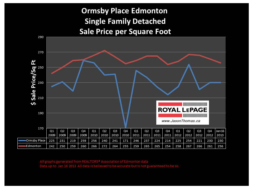 ormsby place home sale price graph