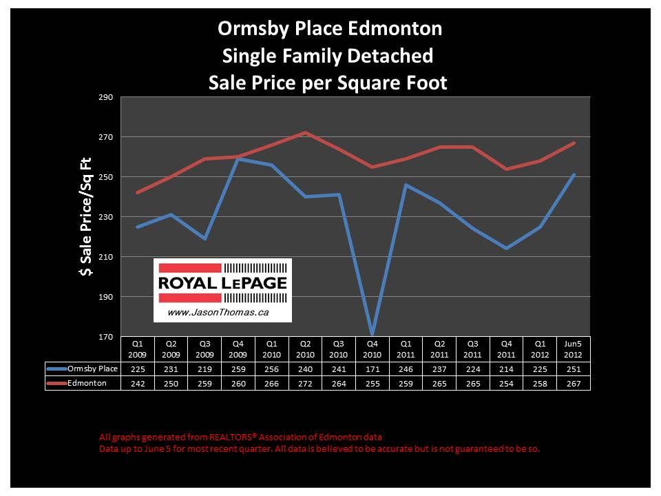Ormsby Place woods Edmonton real estate prices
