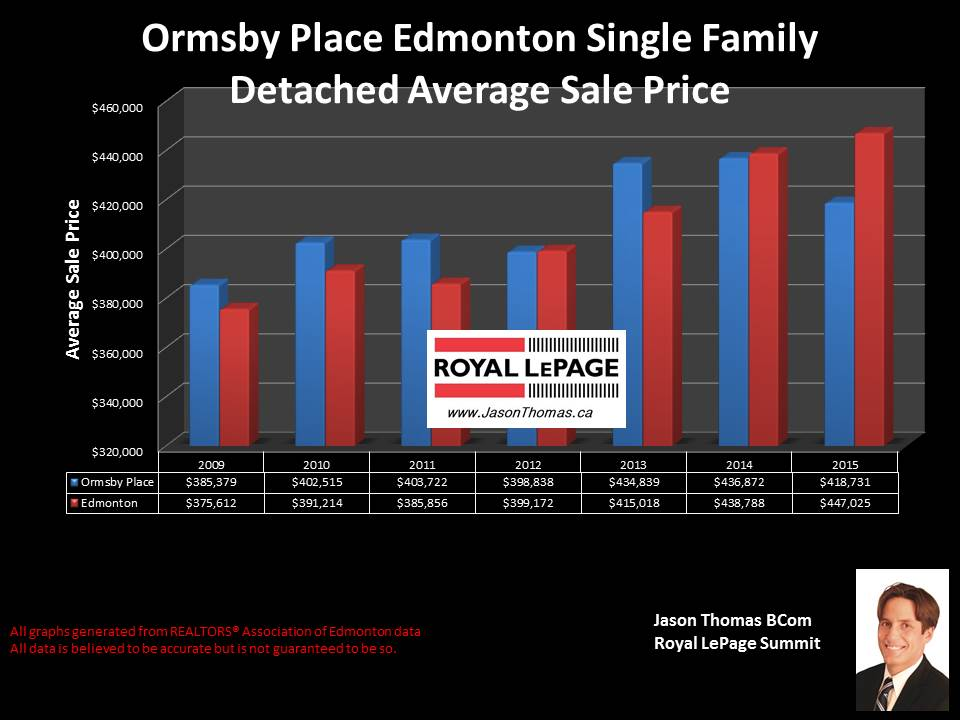 Ormsby Place West Edmonton real estate selling prices