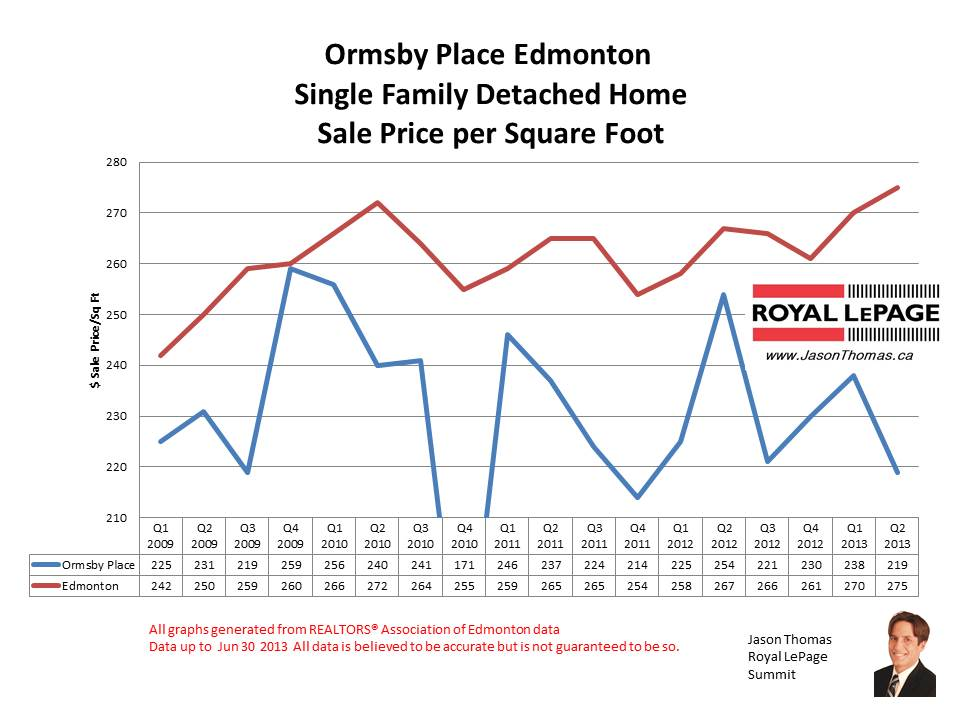 Ormsby Place Woods Real Estate Sale Prices