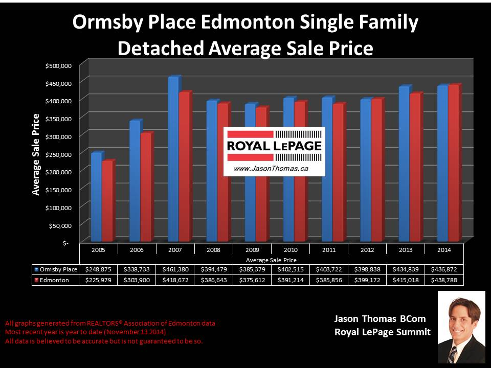 ormsby place Woods Edmonton homes for sale