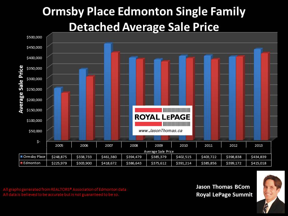 Ormsby Place homes for sale