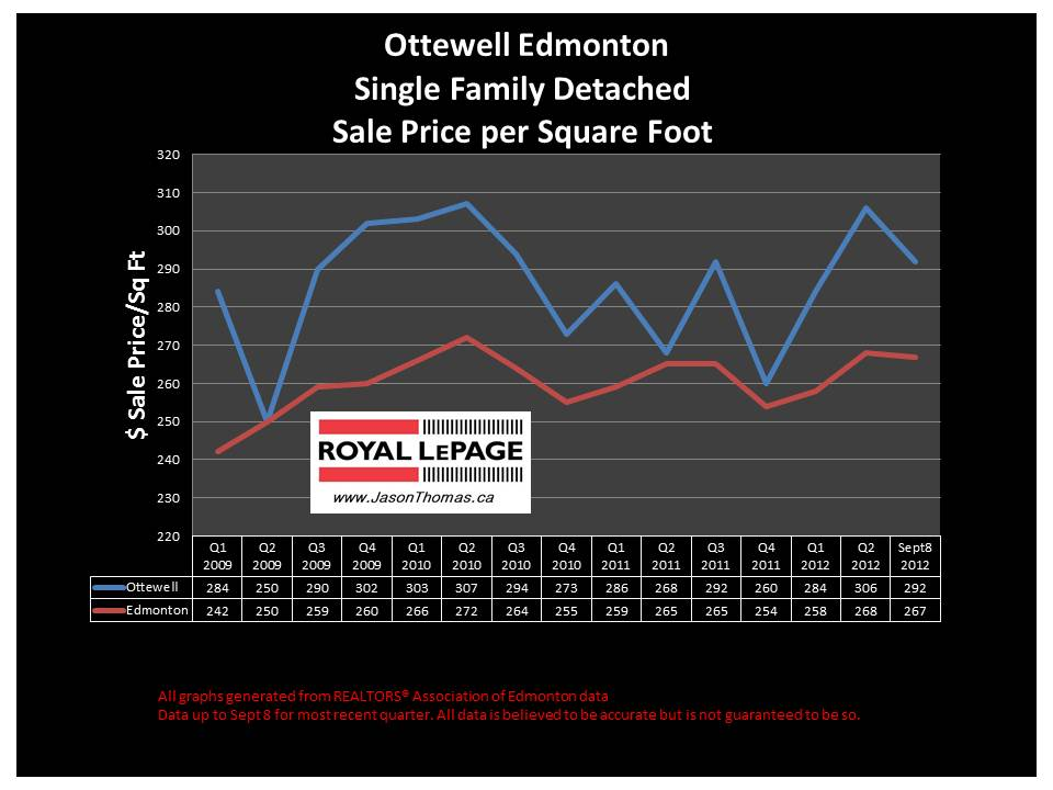 Ottewell Real Estate