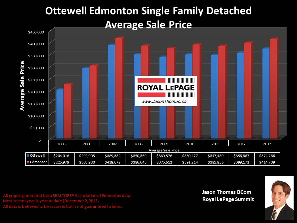Ottewell Edmonton average house sale price graph 2005 to 2013