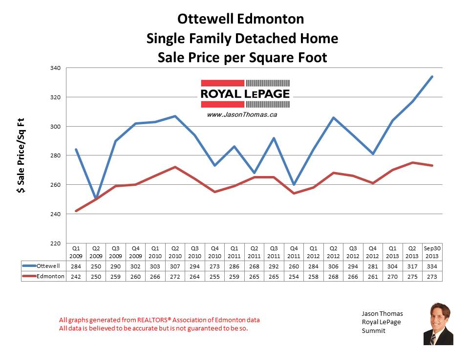 Ottewell home sales