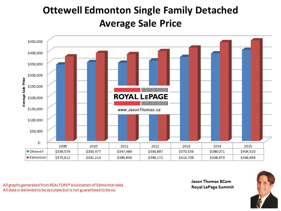 Ottewell home selling prices in Edmonton