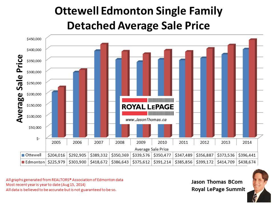 Ottewell Homes for sale