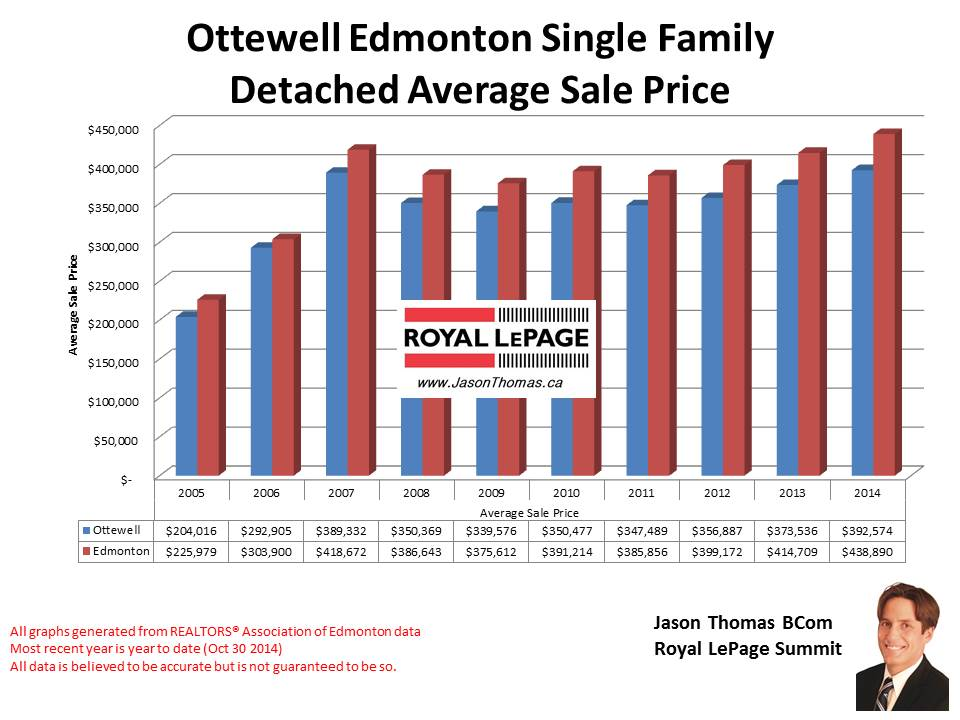 Ottewell home sale price graph