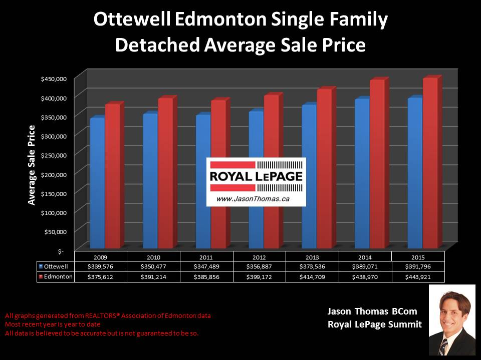 Ottewell homes for sale in Edmonton
