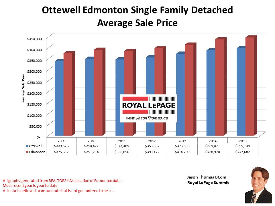 Ottewell home selling prices