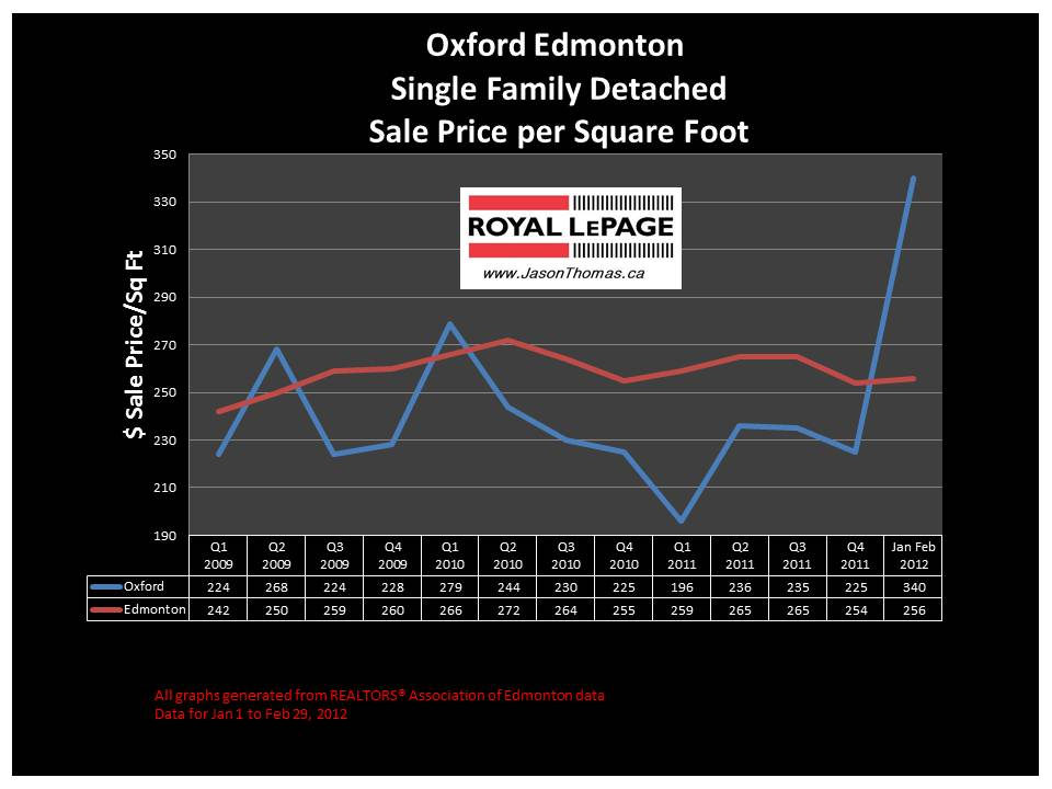 Oxford Edmonton house price graph 2012