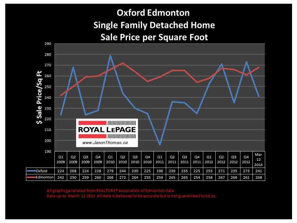Oxford home sale price graph 2013