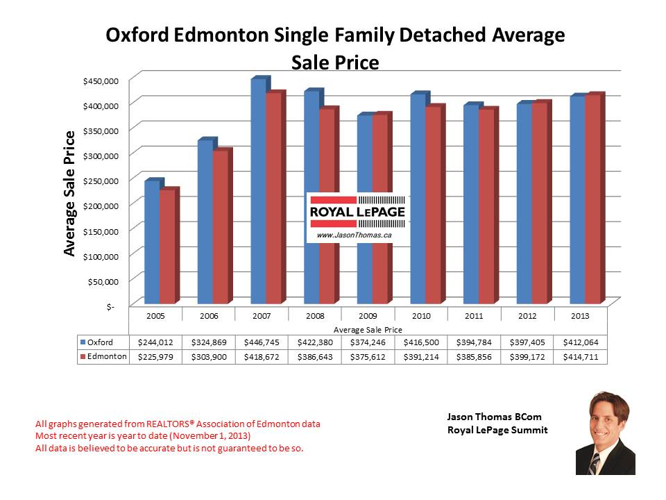 Oxford Home Sale Prices