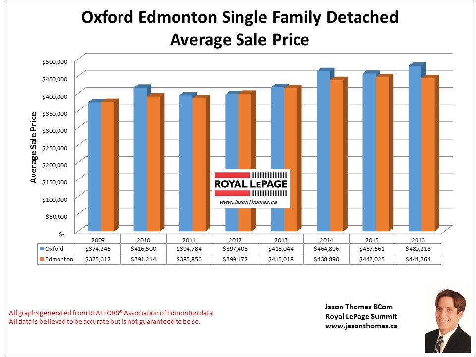 Oxford homes sale price graph in Edmonton