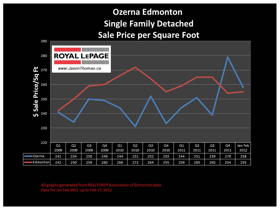 Ozerna Edmonton real estate house price graph 2012
