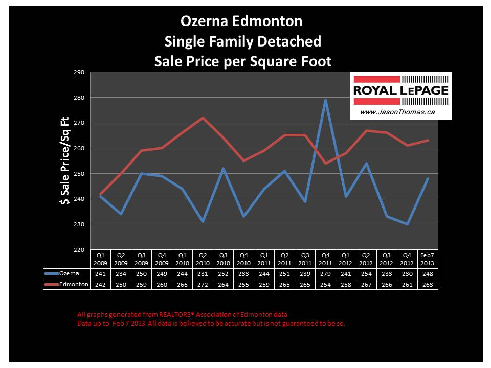 Ozerna Home sale price graph