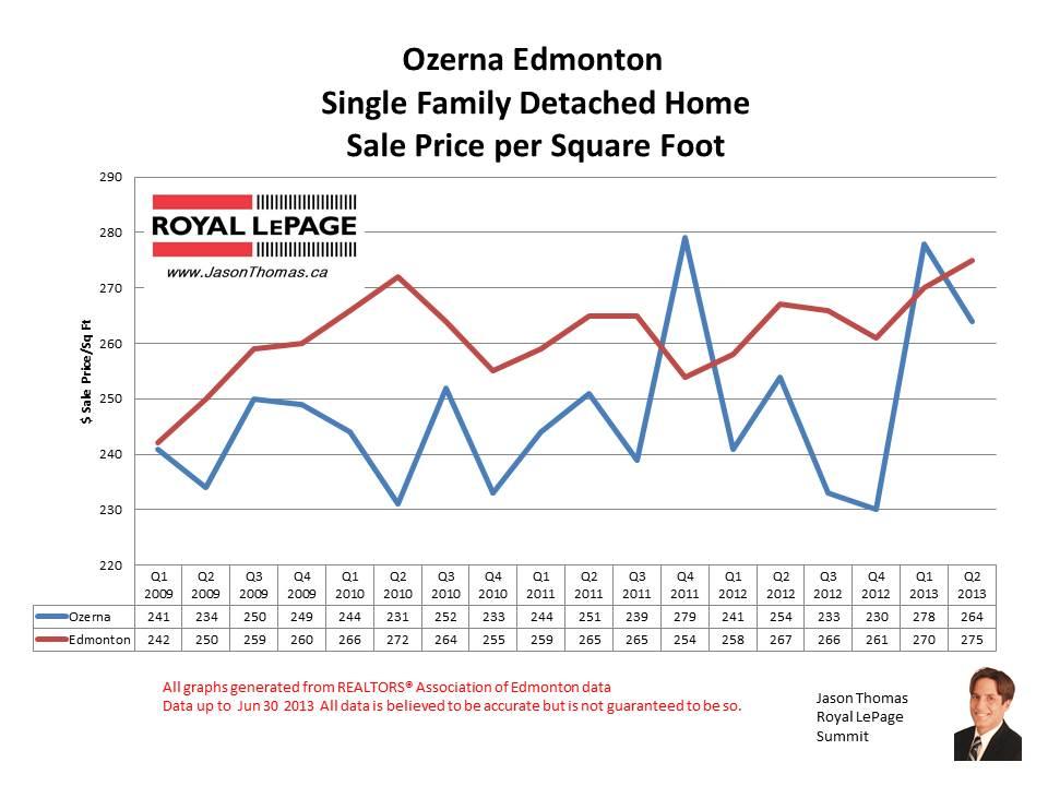 Ozerna Cherry Grove home sale prices