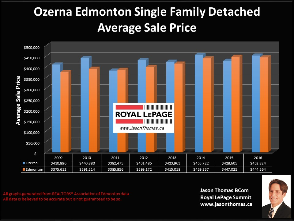 Ozerna Cherry Grove Northeast Edmonton home selling price chart