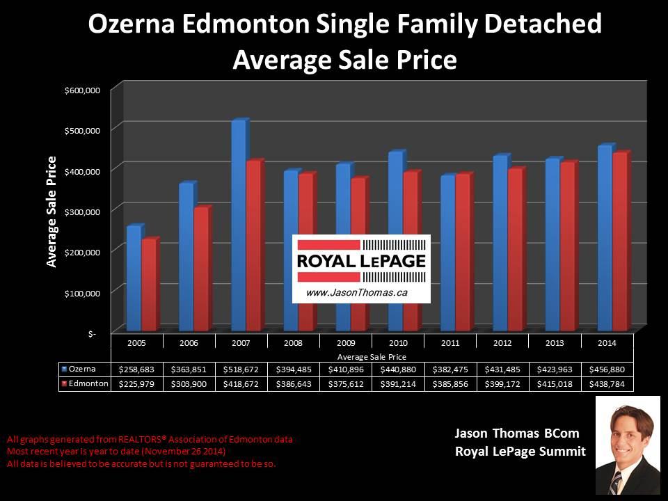Ozerna homes for sale in Edmonton
