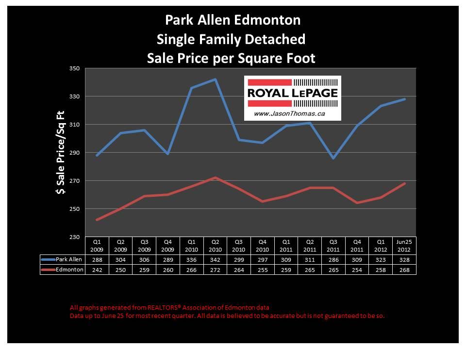 Park Allen U of A real estate average sale price chart