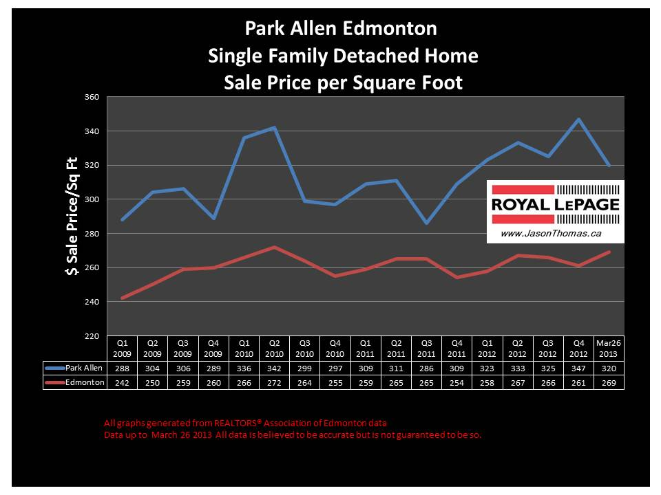 Parkallen home sale price