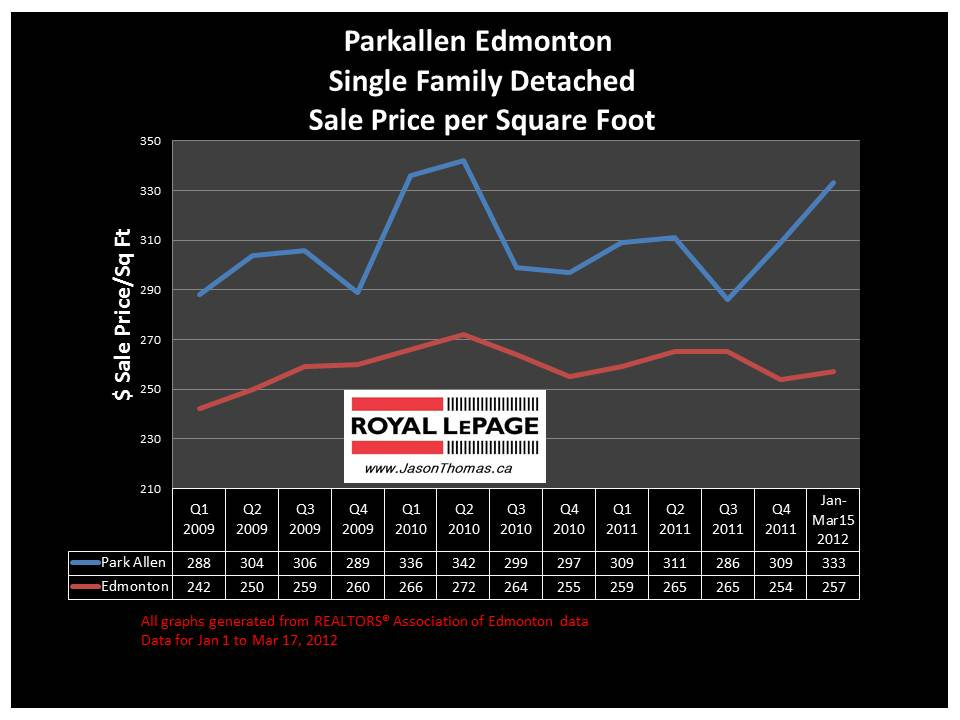 Parkallen Edmonton university of alberta real estate price graph
