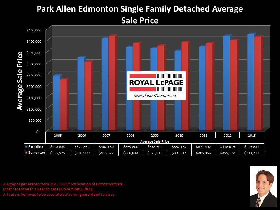 Parkallen Edmonton home sales