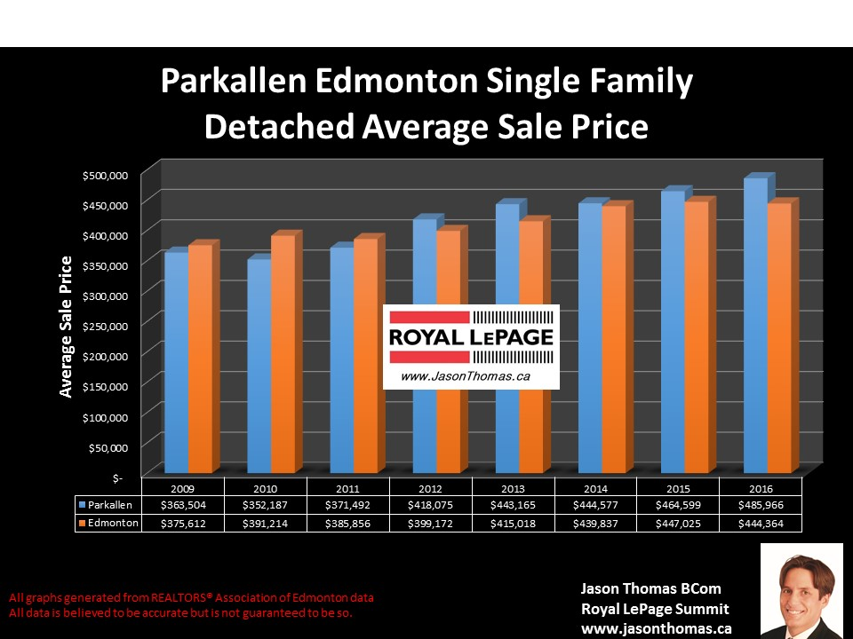 Parkallen  U of  A area home sale price graph in Edmonton