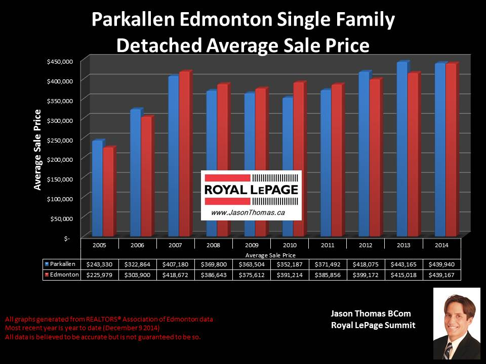Parkallen homes for sale in edmonton