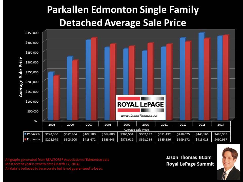 Parkallen homes for sale