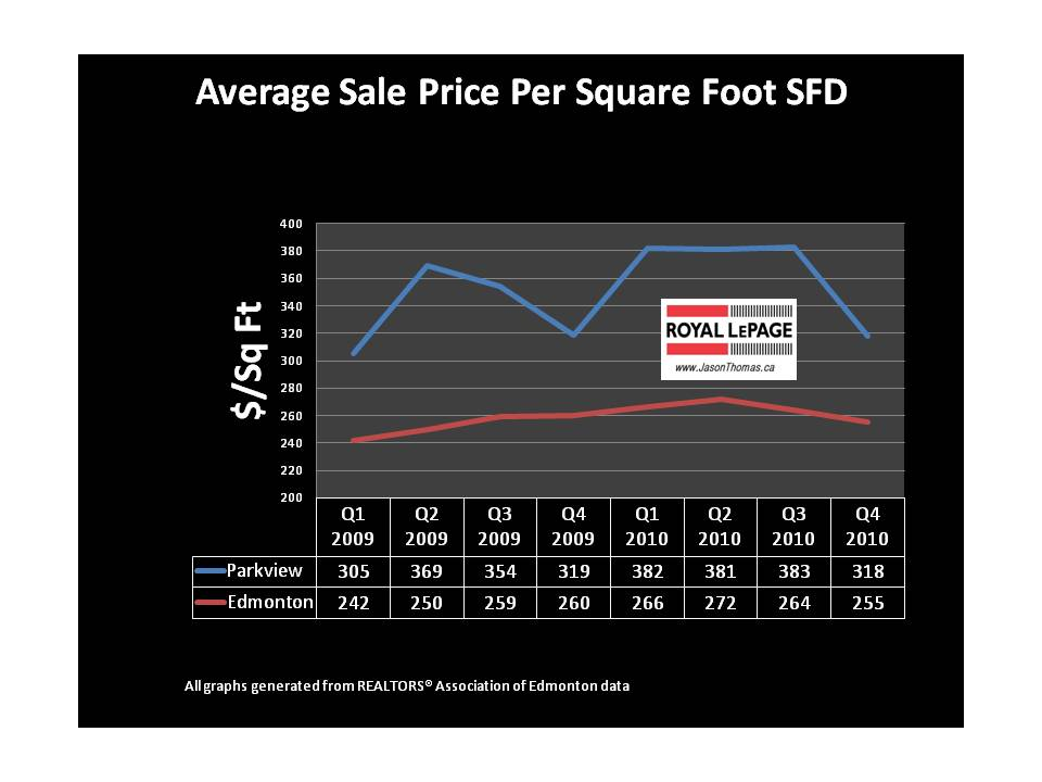 Parkview Valleyview average sold price per square foot Edmonton