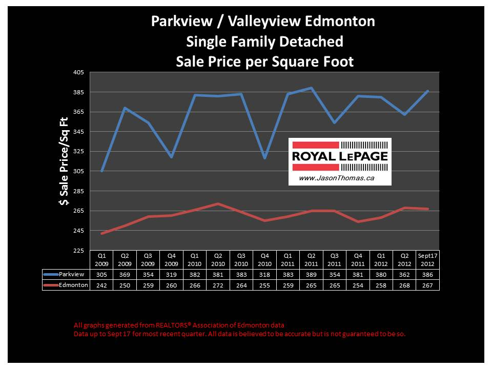Parkview Valleyview real estate price graph