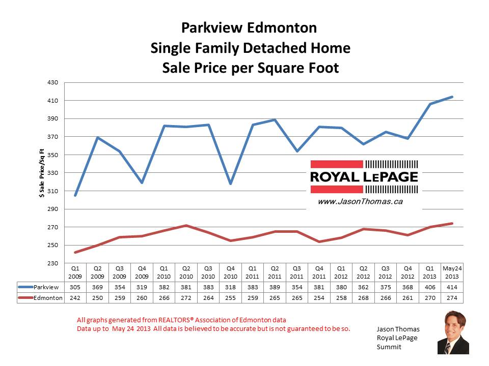 Parkview home sale prices