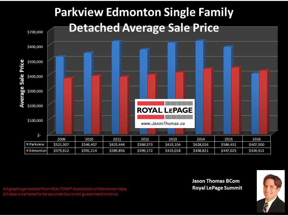 Parkview and Valleyview average selling price graph for homes in Edmonton