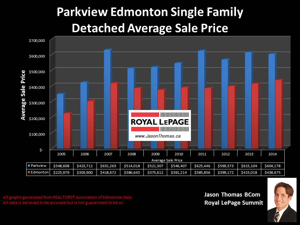 Parkview homes for sale