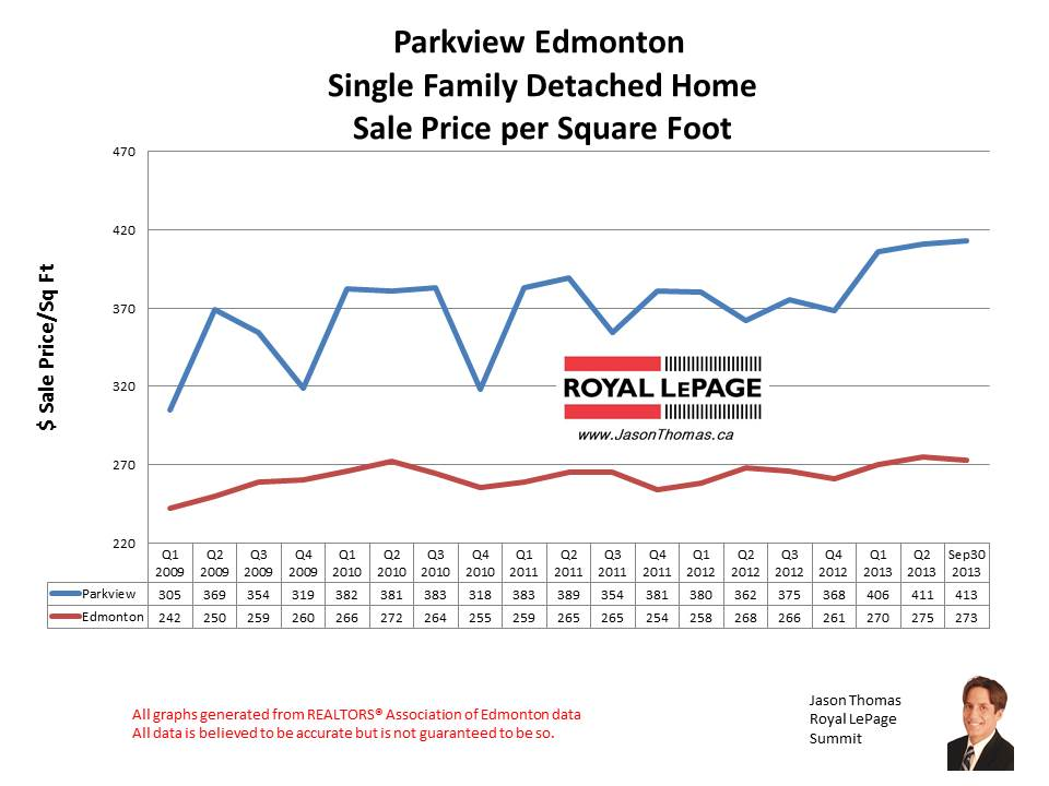 Parkview Valleyview home sales