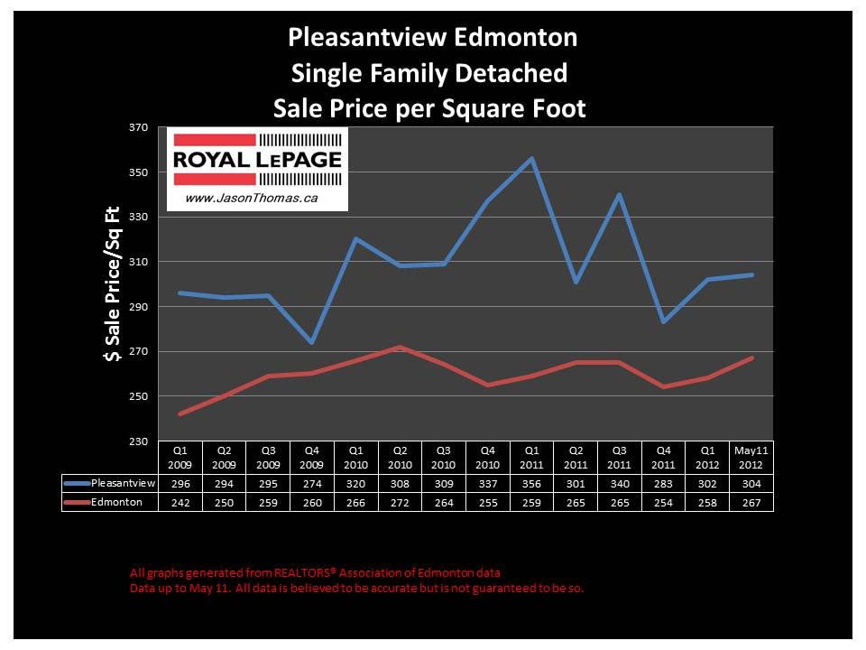 Pleasantview edmonton real estate house sold prices