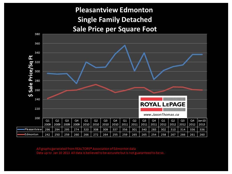 Pleasantview university of alberta area home price graph
