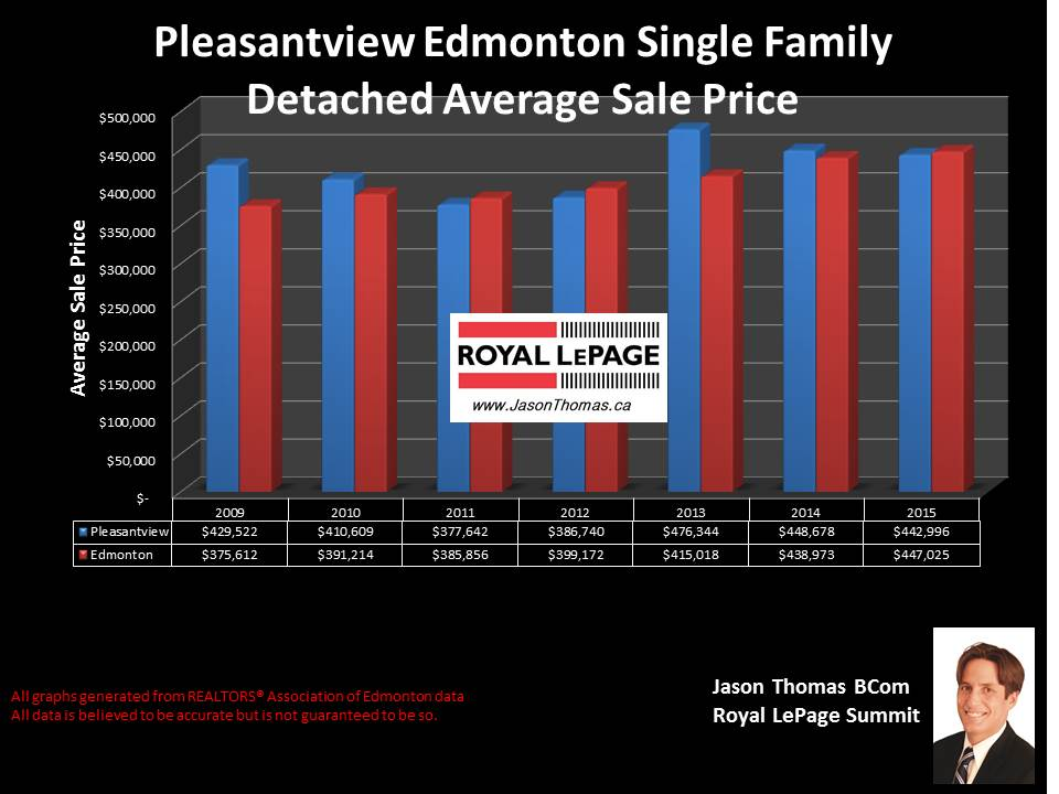Pleasantview edmonton home selling price graph