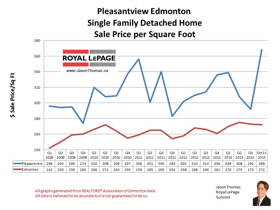 Pleasantview home sales