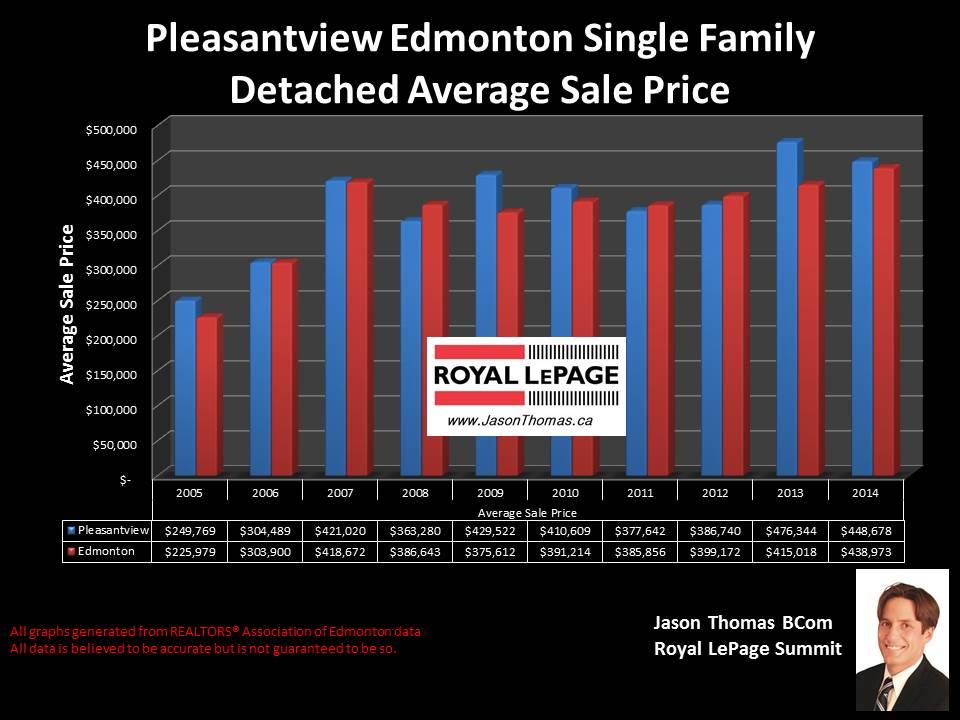 Pleasantview homes for sale in Edmonton