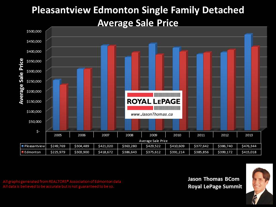 Pleasantview homes for sale