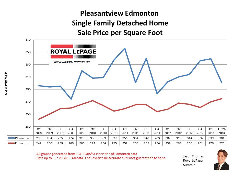 Pleasantview real estate sale prices