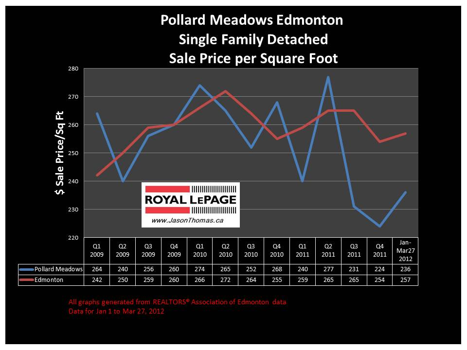 Pollard Meadows Millwoods Real Estate sale price graph